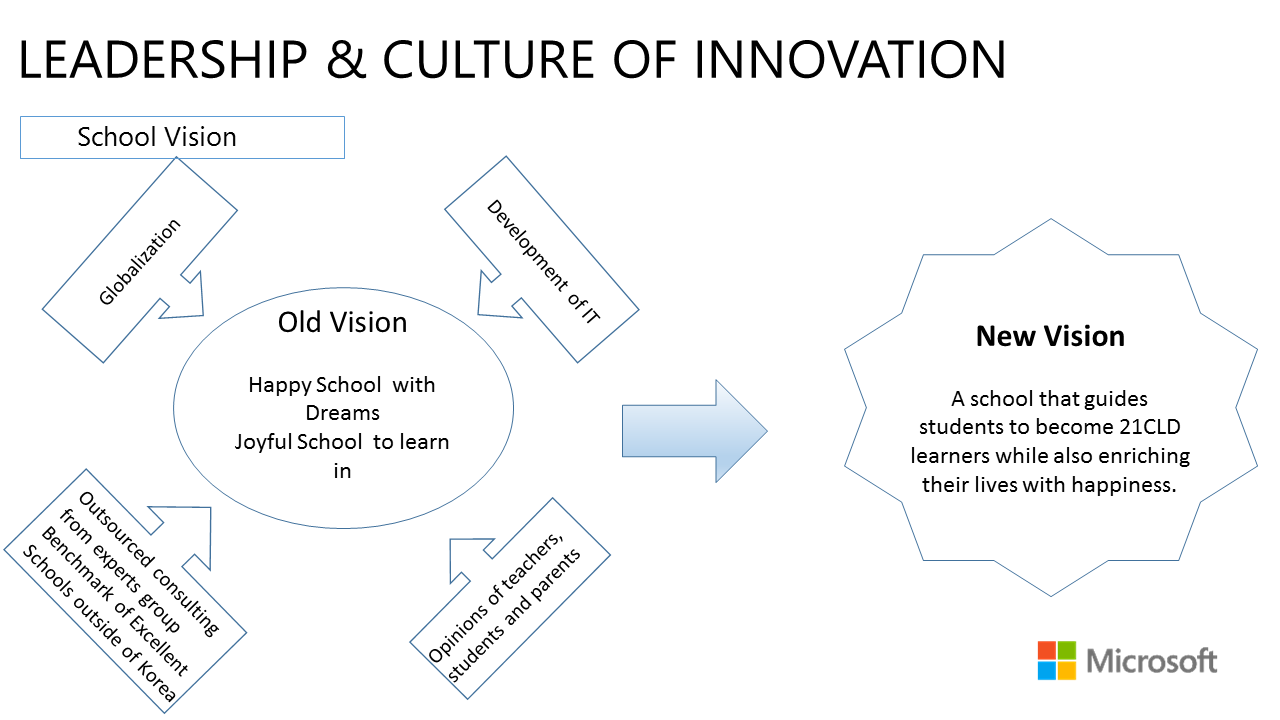 leadership-culture-of-innovation